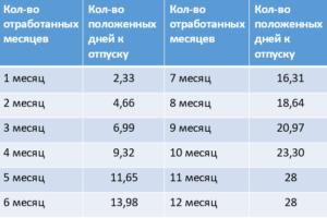 Расчет отпускных количество положенных дней к отпуску