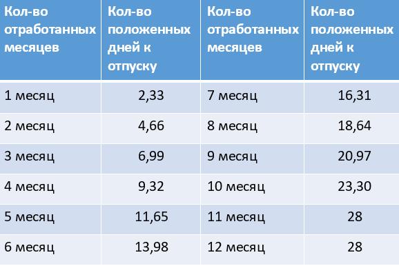 Таблица для определения количество дней положенных работнику за фактически отработанное время